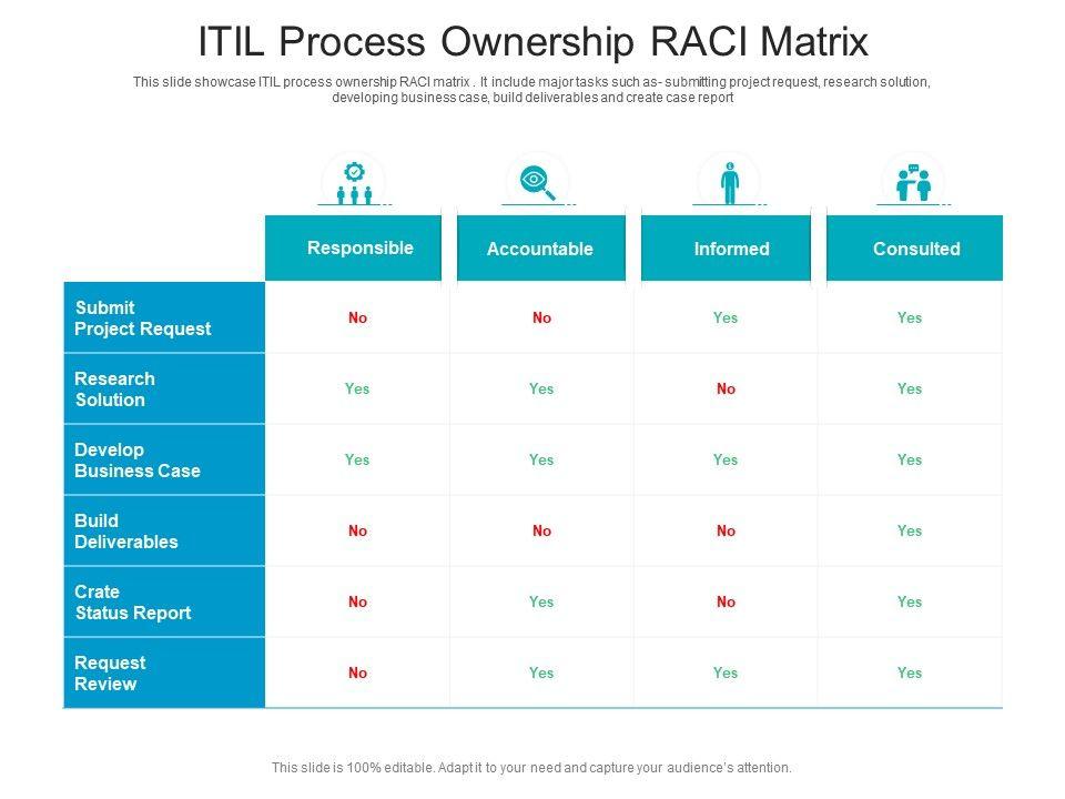 ITIL Process Ownership RACI Matrix
