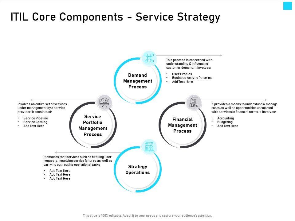 ITIL Service Management Overview ITIL Core Components Service Strategy Ppt Portfolio Clipart Images