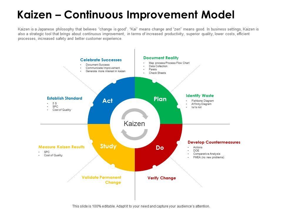 Kaizen Continuous Improvement Model Successes Ppt Powerpoint Presentation Ideas Portrait