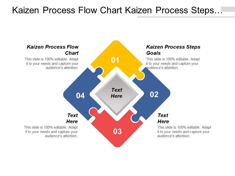 kaizen process flow chart kaizen process steps goals cpb. Black Bedroom Furniture Sets. Home Design Ideas
