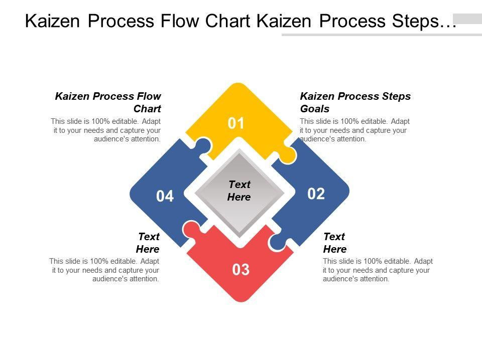 Kaizen Process Flow Chart Kaizen Process Steps Goals Cpb - Editable process flow chart