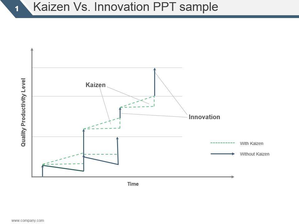 kaizen_vs_innovation_ppt_sample_Slide01