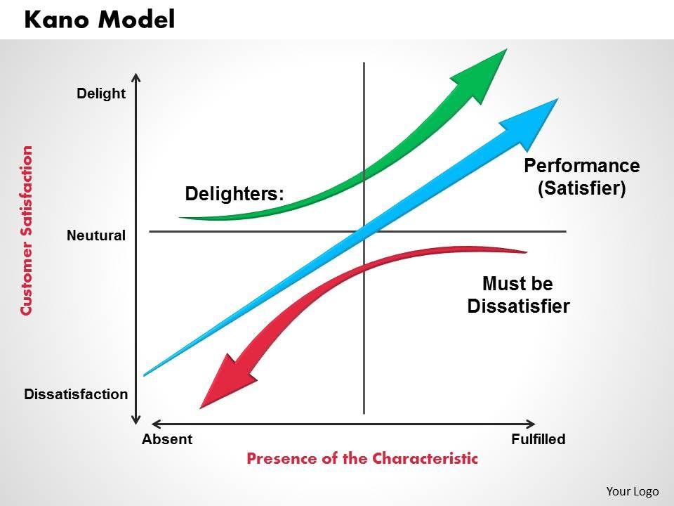 Kano model powerpoint presentation slide template powerpoint kanomodelpowerpointpresentationslidetemplateslide01 kanomodelpowerpointpresentationslidetemplateslide02 ccuart Image collections