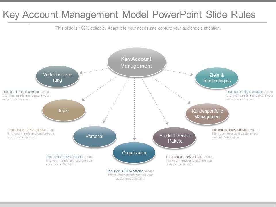 key_account_management_model_powerpoint_slide_rules_Slide01