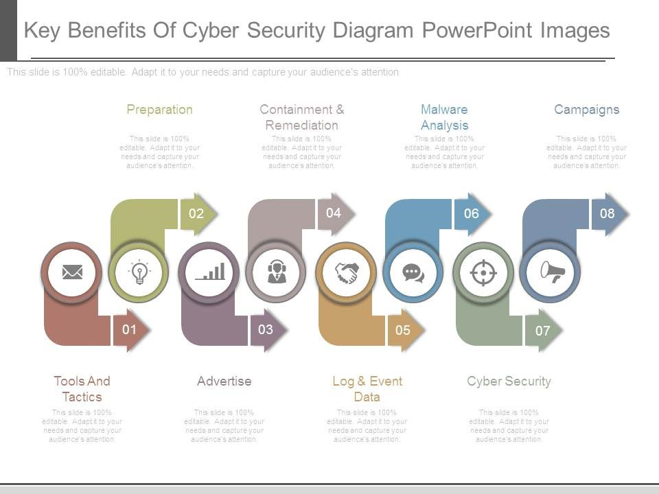 Key Benefits Of Cyber Security Diagram Powerpoint Images