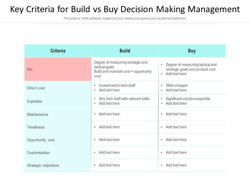 Key Criteria For Build Vs Buy Decision Making Management