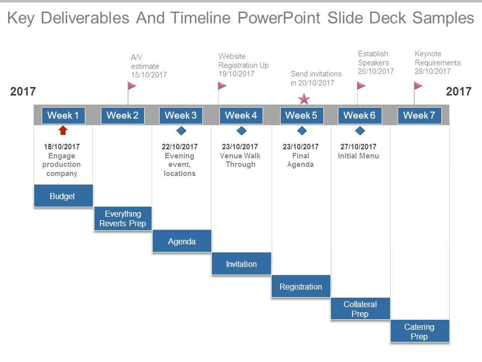 Key deliverables and timeline powerpoint slide deck for Marketing deliverables template