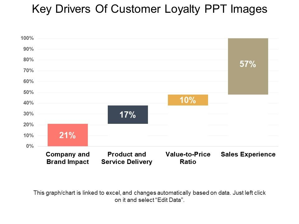 key_drivers_of_customer_loyalty_ppt_images_Slide01