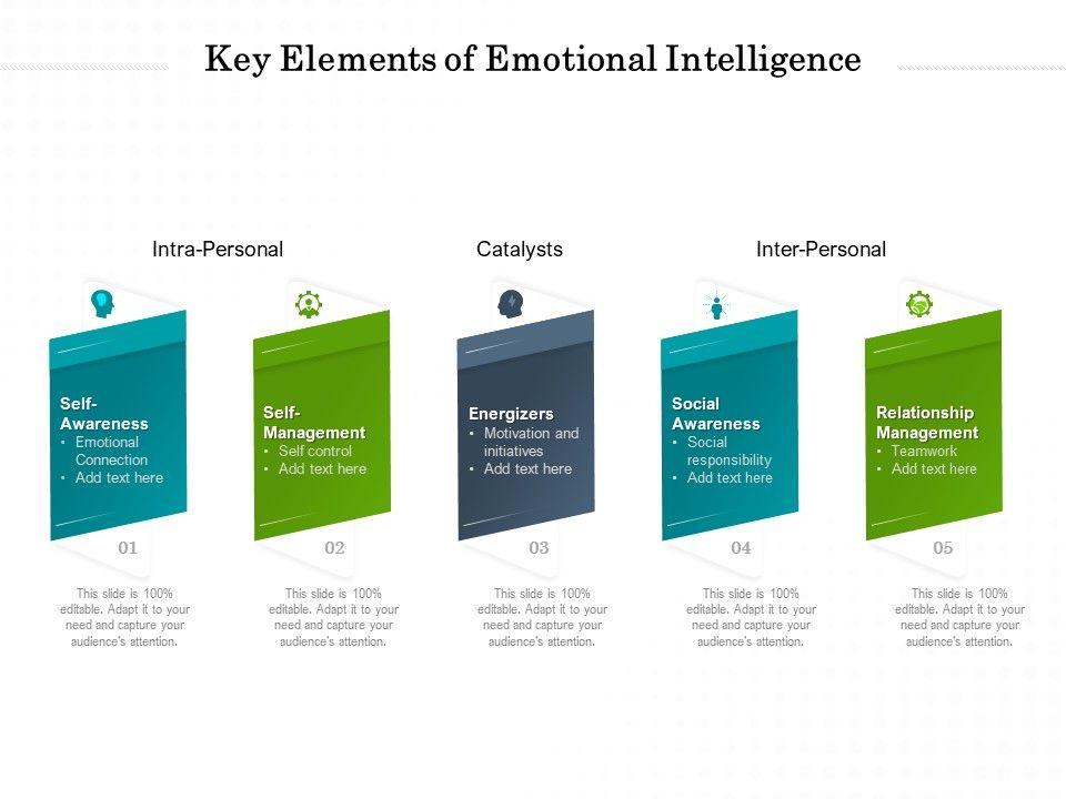 Key Elements Of Emotional Intelligence