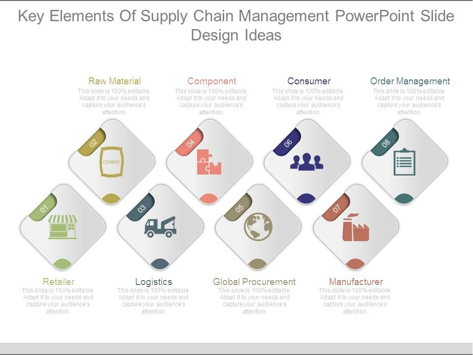 Key elements of supply chain management powerpoint slide design keyelementsofsupplychainmanagementpowerpointslidedesignideasslide01 keyelementsofsupplychainmanagementpowerpointslidedesignideasslide02 toneelgroepblik