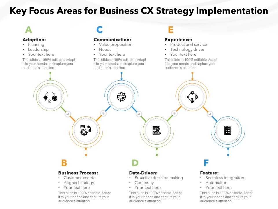 Key Focus Areas For Business CX Strategy Implementation
