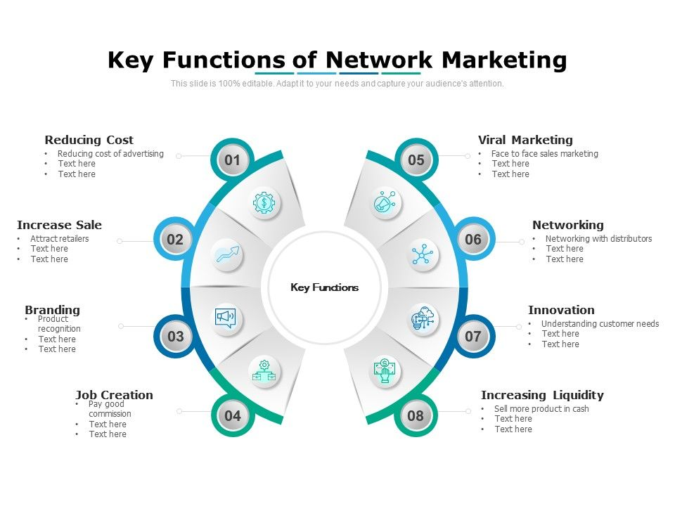 Key Functions Of Network Marketing
