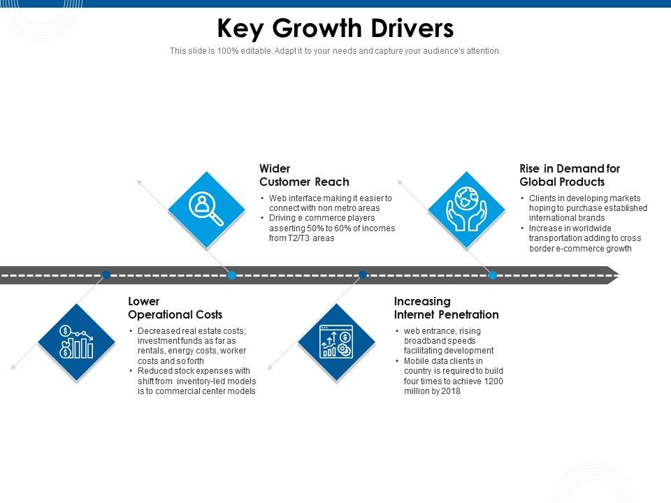 Key Growth Drivers Global Products Ppt Powerpoint Presentation Infographic Template Background Images