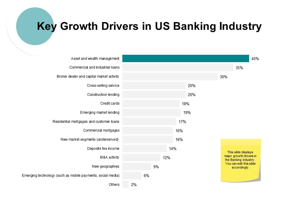 Key Growth Drivers In Us Banking Industry Ppt Powerpoint