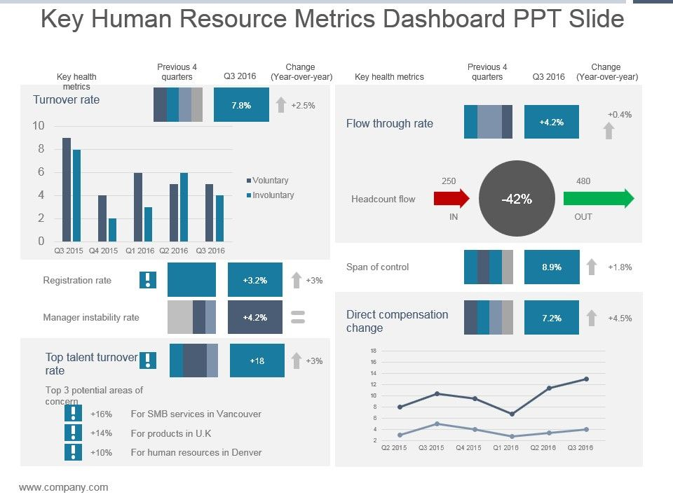 Key Human Resource Metrics Dashboard Ppt Slide
