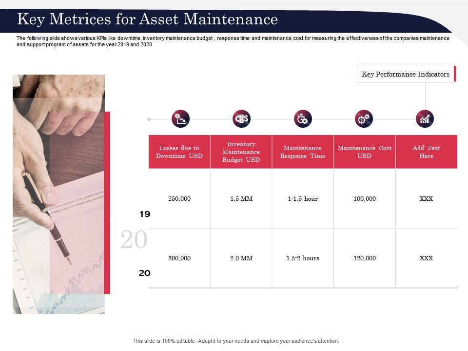 Key Metrices For Asset Maintenance Year Ppt Powerpoint Presentation Infographics