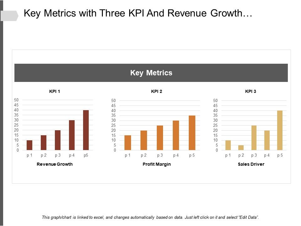 what is sales revenue kpi