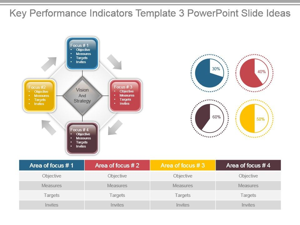 Key Performance Indicators Template 3 Powerpoint Slide Ideas ...