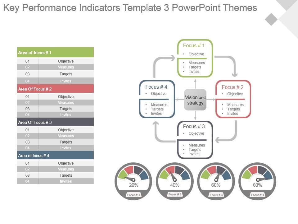 Key Performance Indicators Template 3 Powerpoint Themes