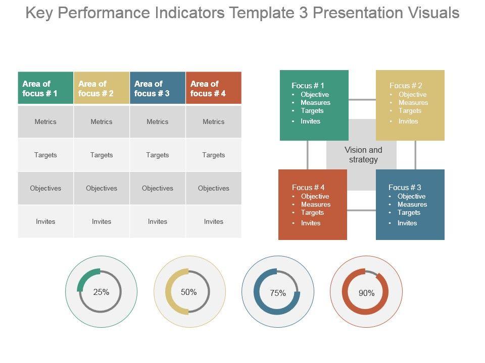 Key Performance Indicators Template 3 Presentation Visuals