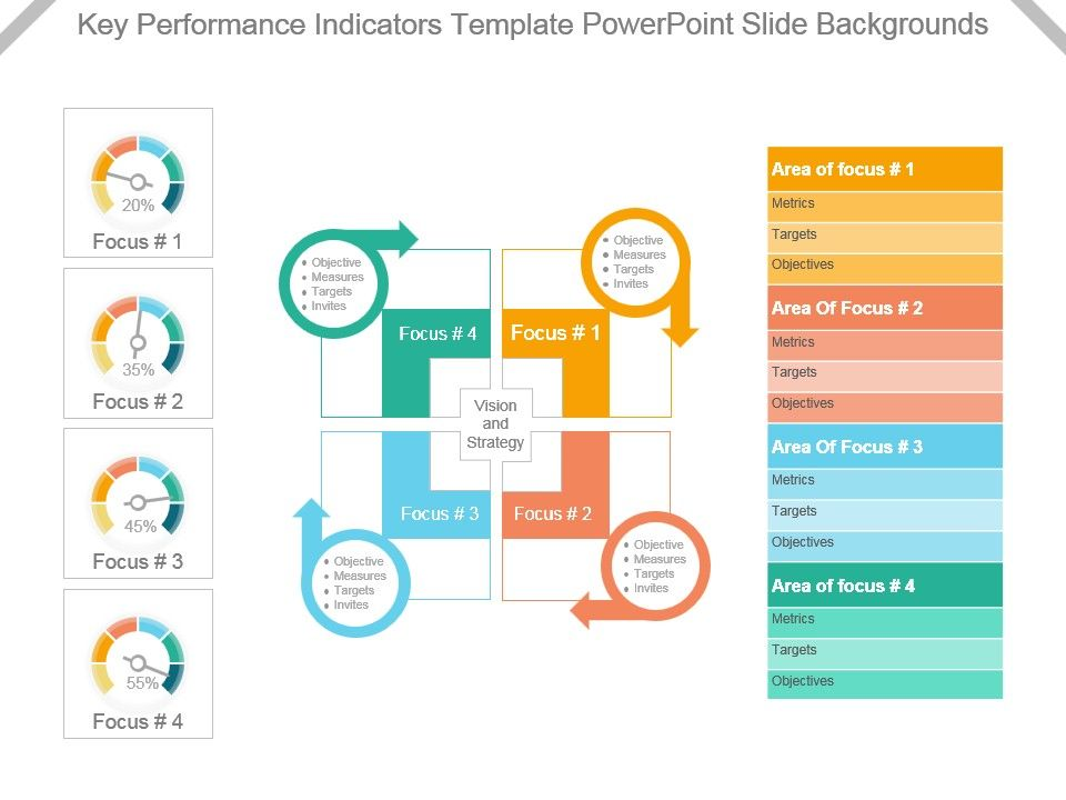 Key Performance Indicators Template Powerpoint Slide Backgrounds