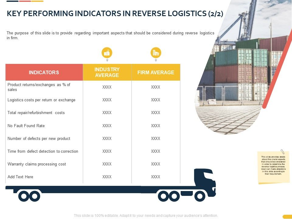 Key Performing Indicators In Reverse Logistics Ppt Powerpoint Presentation Templates