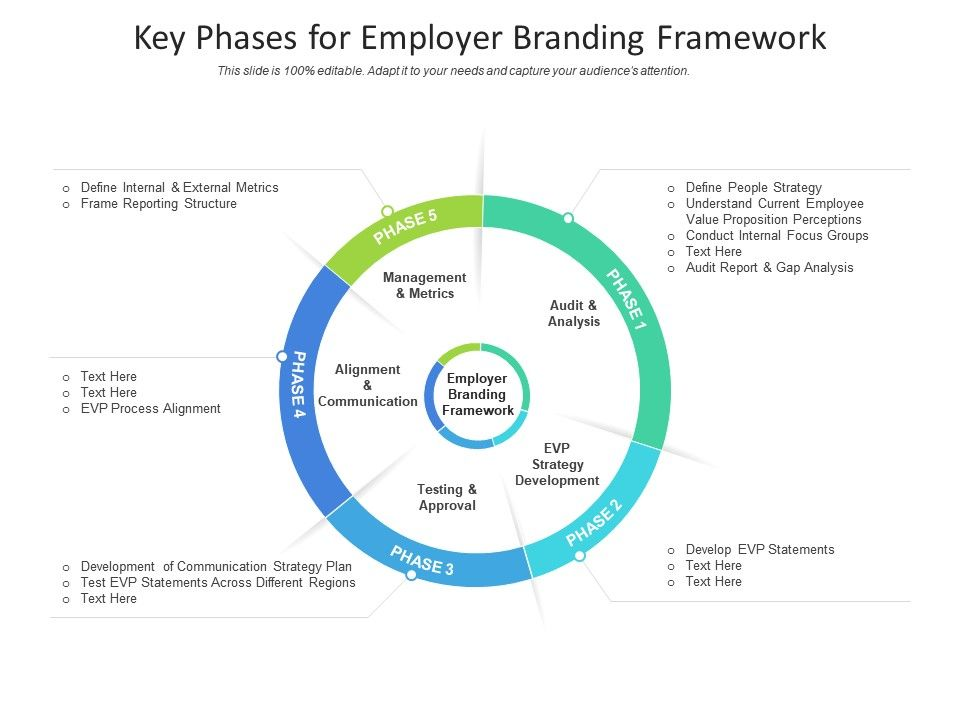 Key Phases For Employer Branding Framework