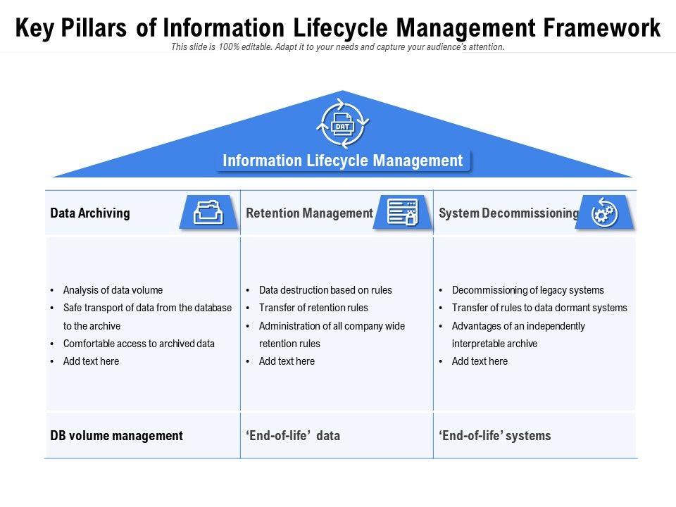 Key Pillars Of Information Lifecycle Management Framework