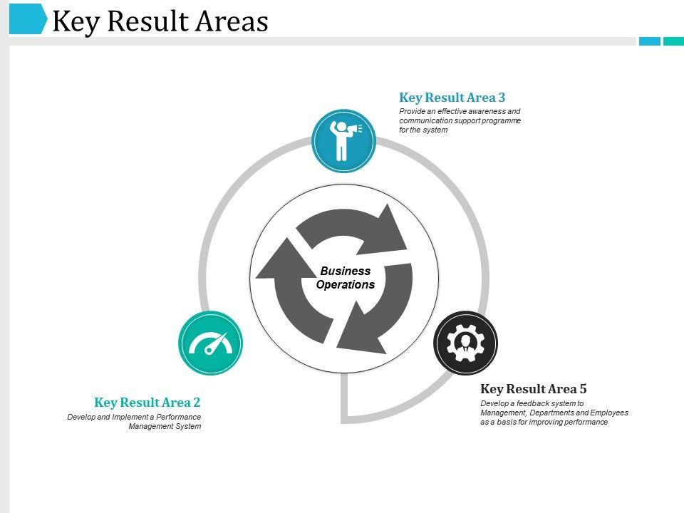 Key Result Areas Ppt Templates Slide01 Slide02 Slide03
