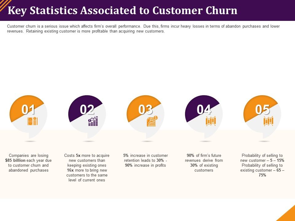 Key Statistics Associated To Customer Churn Abandoned Purchases Ppt Graphics