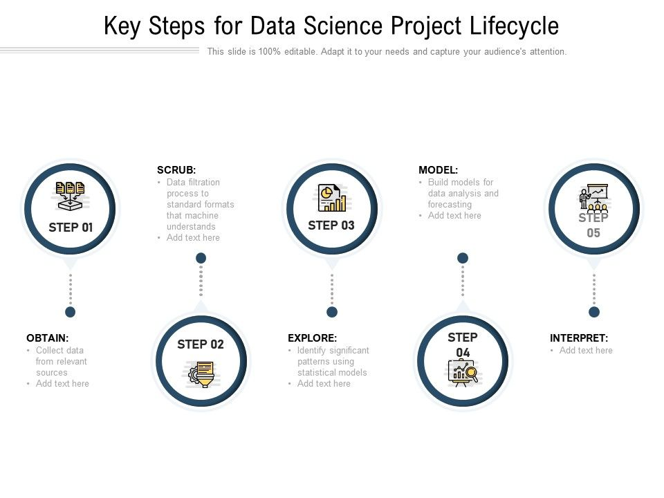 Key Steps For Data Science Project Lifecycle