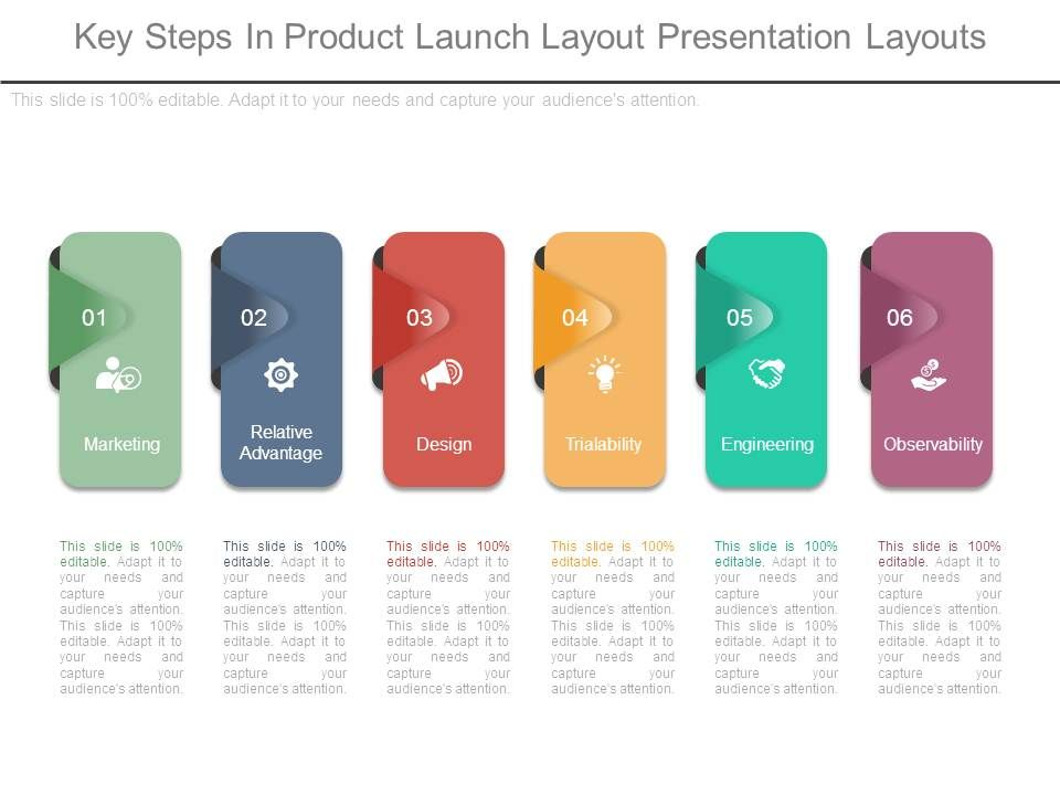 key steps in product launch layout presentation layouts