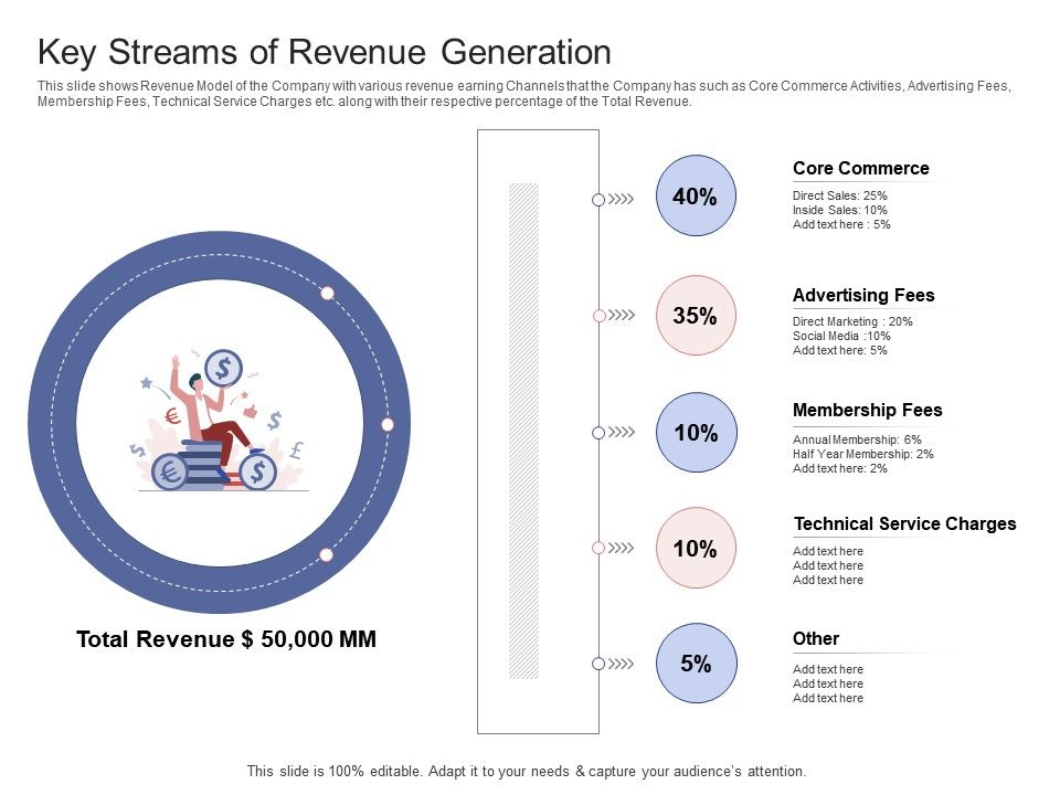 Key Streams Of Revenue Generation Stock Market Launch Banking Institution Ppt Grid