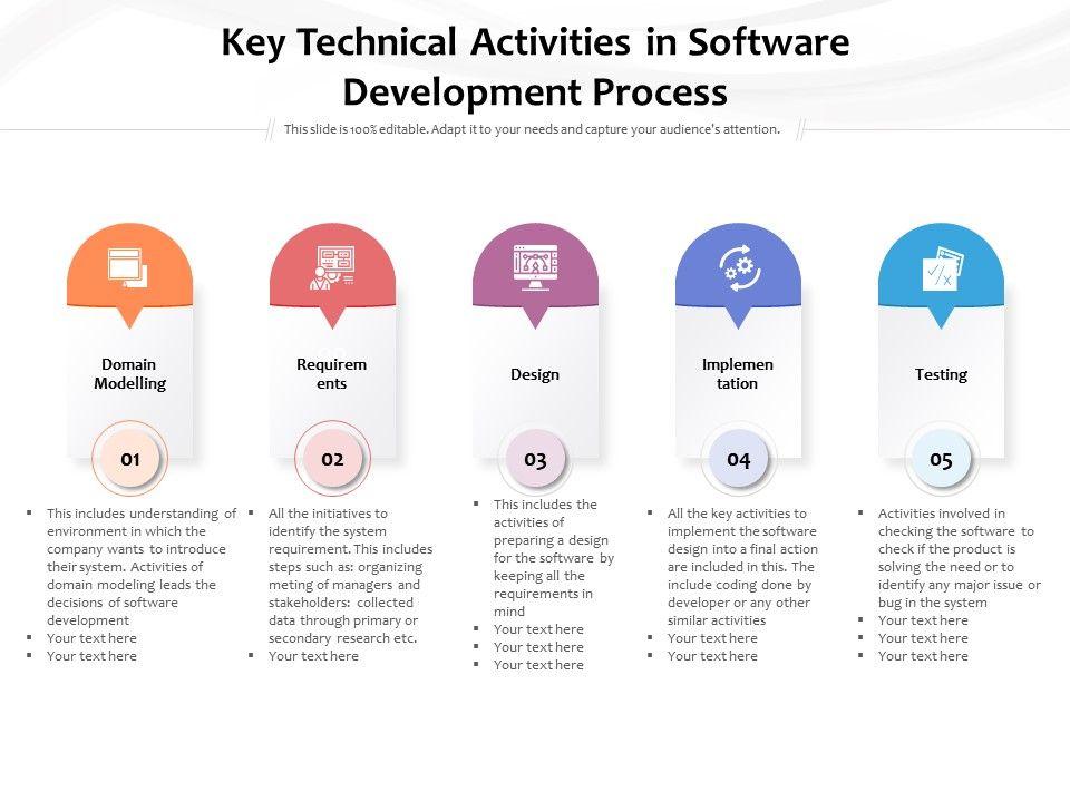 Key Technical Activities In Software Development Process
