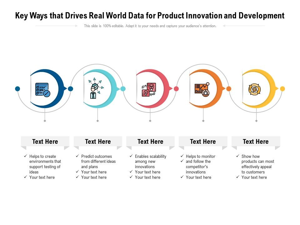 Key Ways That Drives Real World Data For Product Innovation And Development