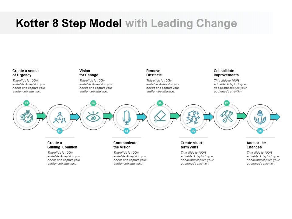 Kotter 8 Step Model With Leading Change