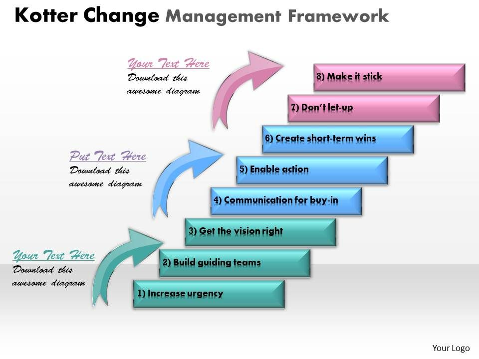 Kotter Change Management Framework Powerpoint Template Slide