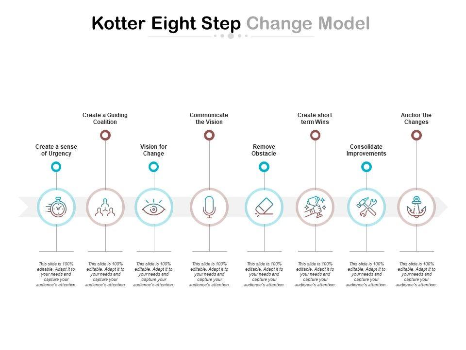 Kotter Eight Step Change Model