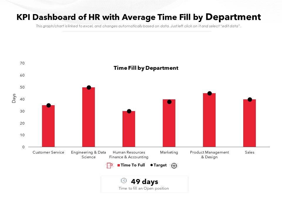 KPI Dashboard Of HR With Average Time Fill By Department