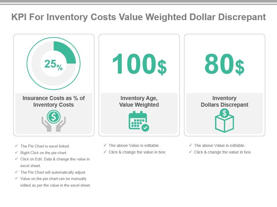 Kpi For Inventory Costs Value Weighted Dollar Discrepant Ppt
