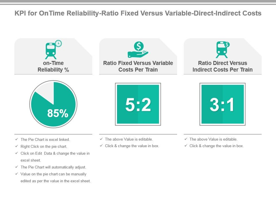 Kpi For On Time Reliability Ratio Fixed Versus Variable Direct