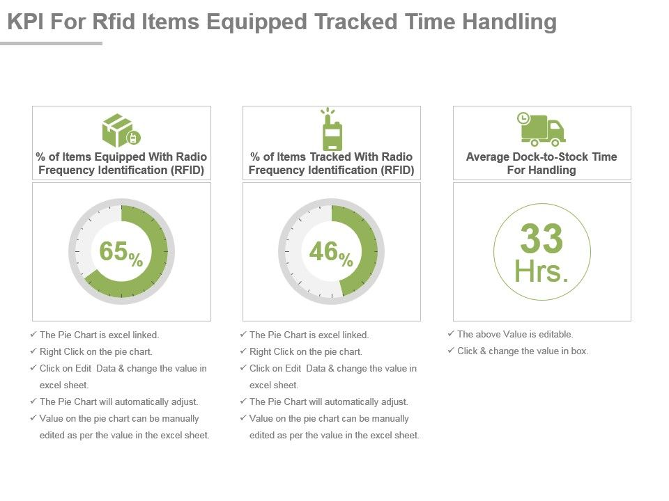 Kpi For Rfid Items Equipped Tracked Time Handling Ppt Slide