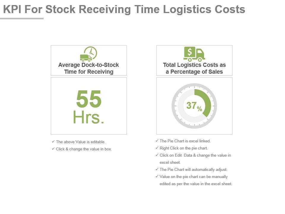 Kpi For Stock Receiving Time Logistics Costs Presentation Slide ...