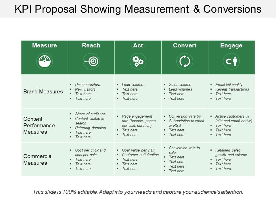 Kpi Proposal Showing Measurement And Conversions | PowerPoint ...