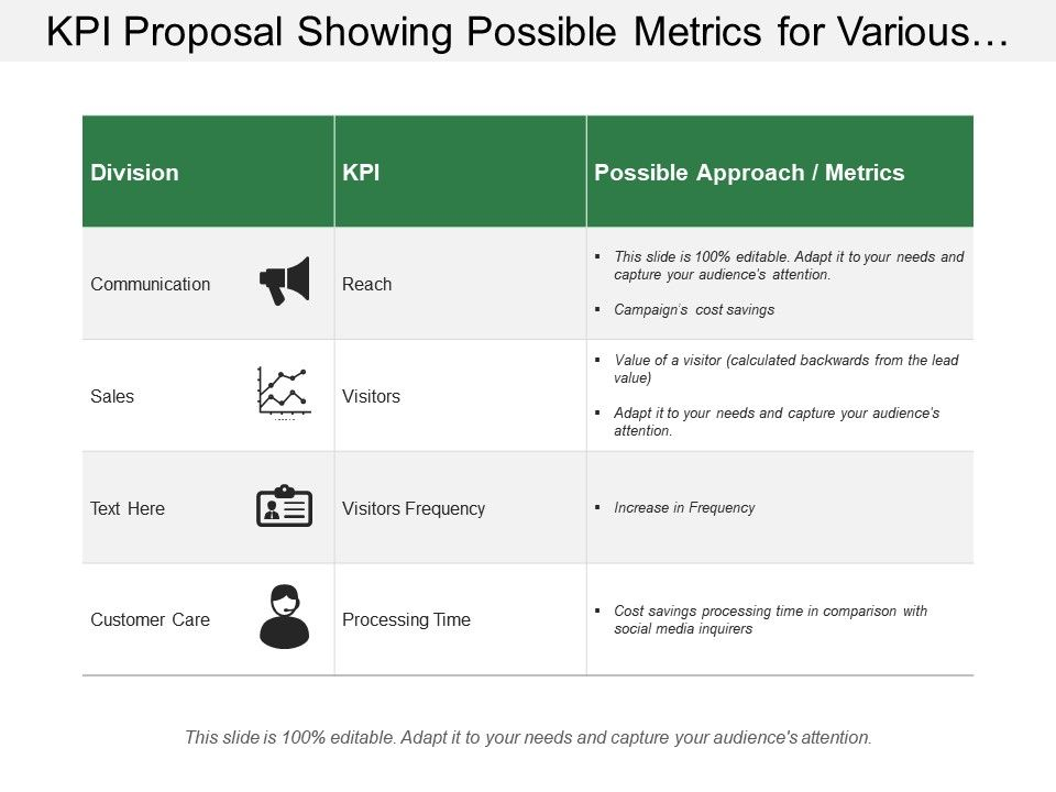 Kpi Proposal Showing Possible Metrics For Various