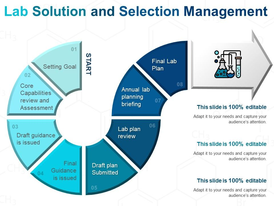 Lab Solution And Selection Management