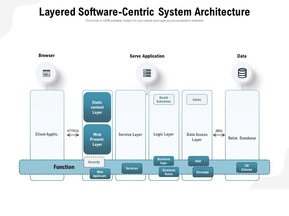 Layered Software Centric System Architecture