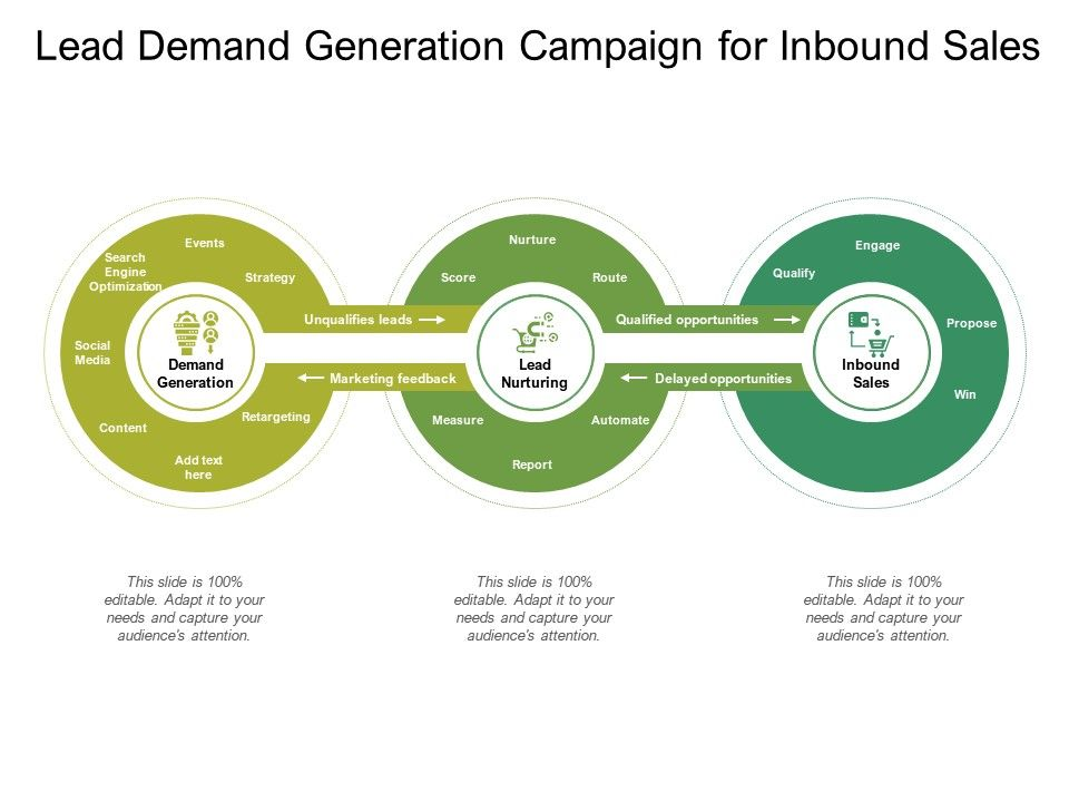 Lead Demand Generation Campaign For Inbound Sales