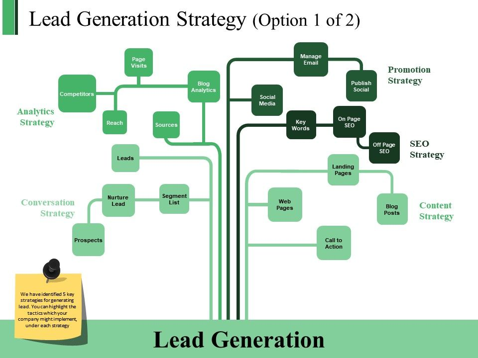 Lead Generation Strategy Powerpoint Slide Themes Powerpoint Presentation Slides Ppt Slides Graphics Sample Ppt Files Template Slide
