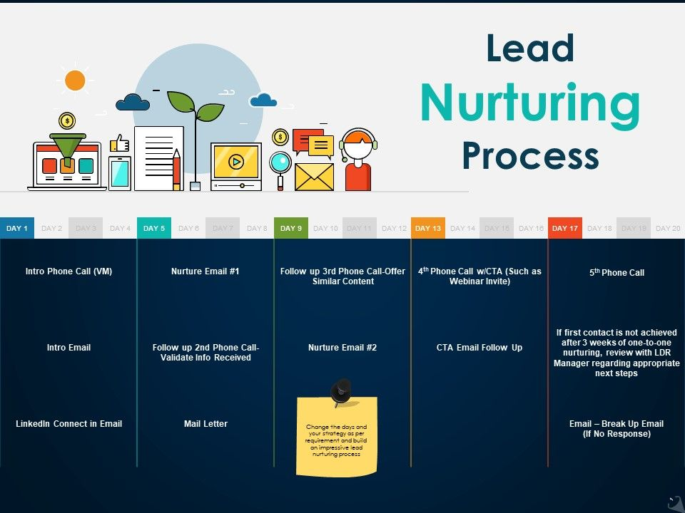lead_nurturing_process_ppt_icon_picture_Slide01